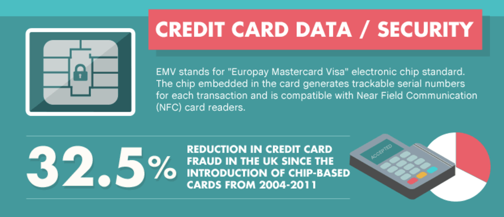 emv-reduces-credit-card-fraud