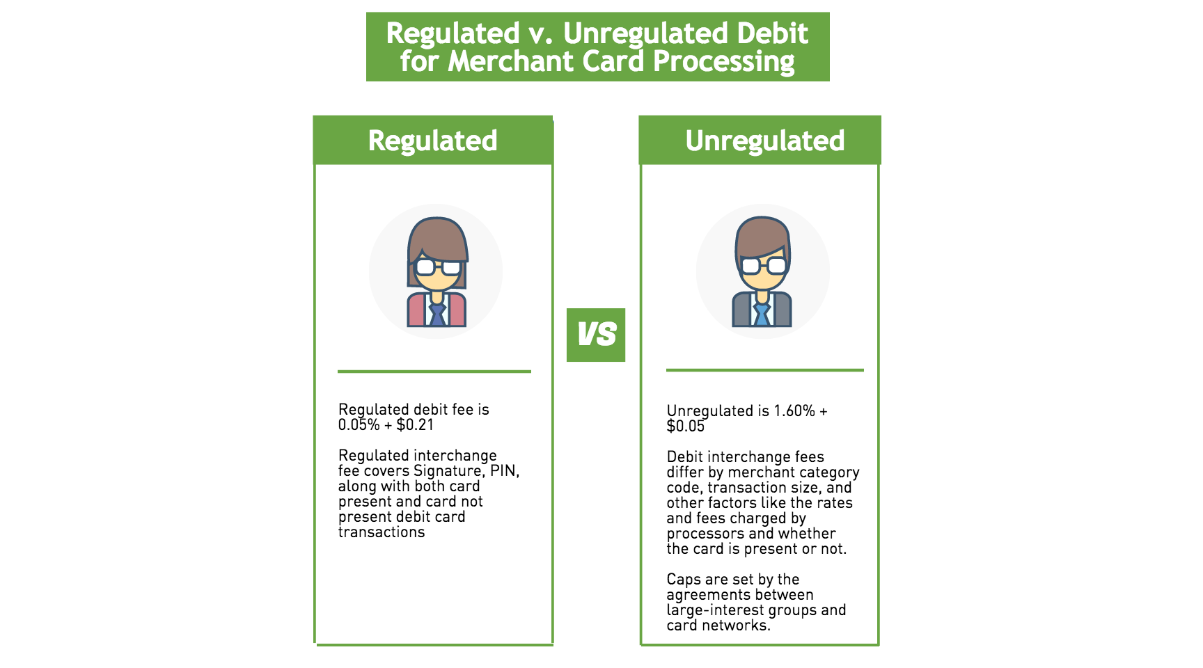 what your business needs to understand about regulated and