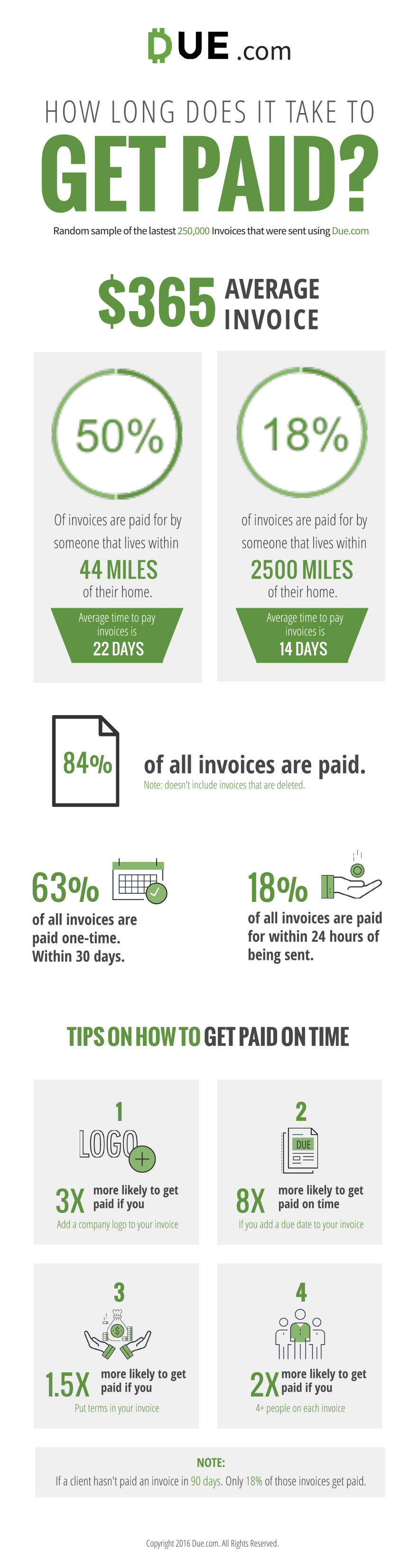 The Ultimate Guide to Invoicing Infographic