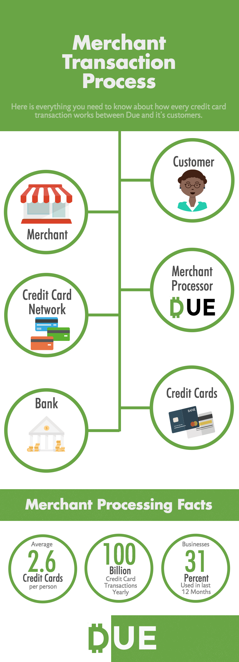 Merchant Transaction Process