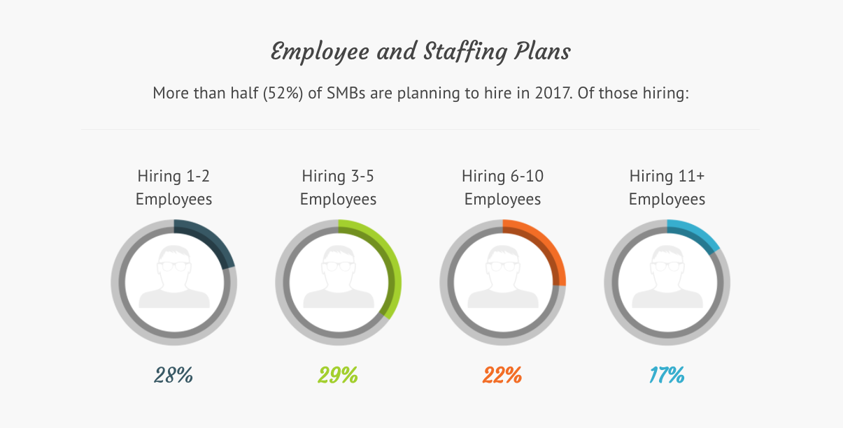 employee and staffing plans in small businesses