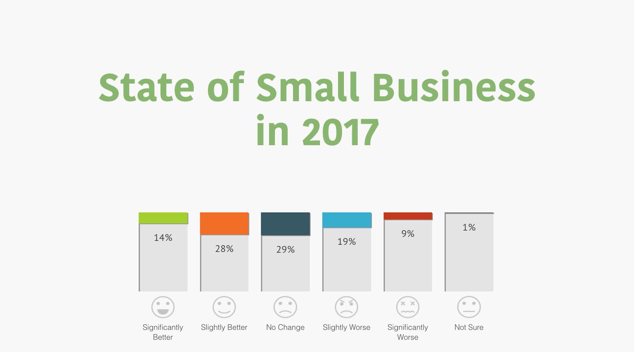State of Small Business in 2017