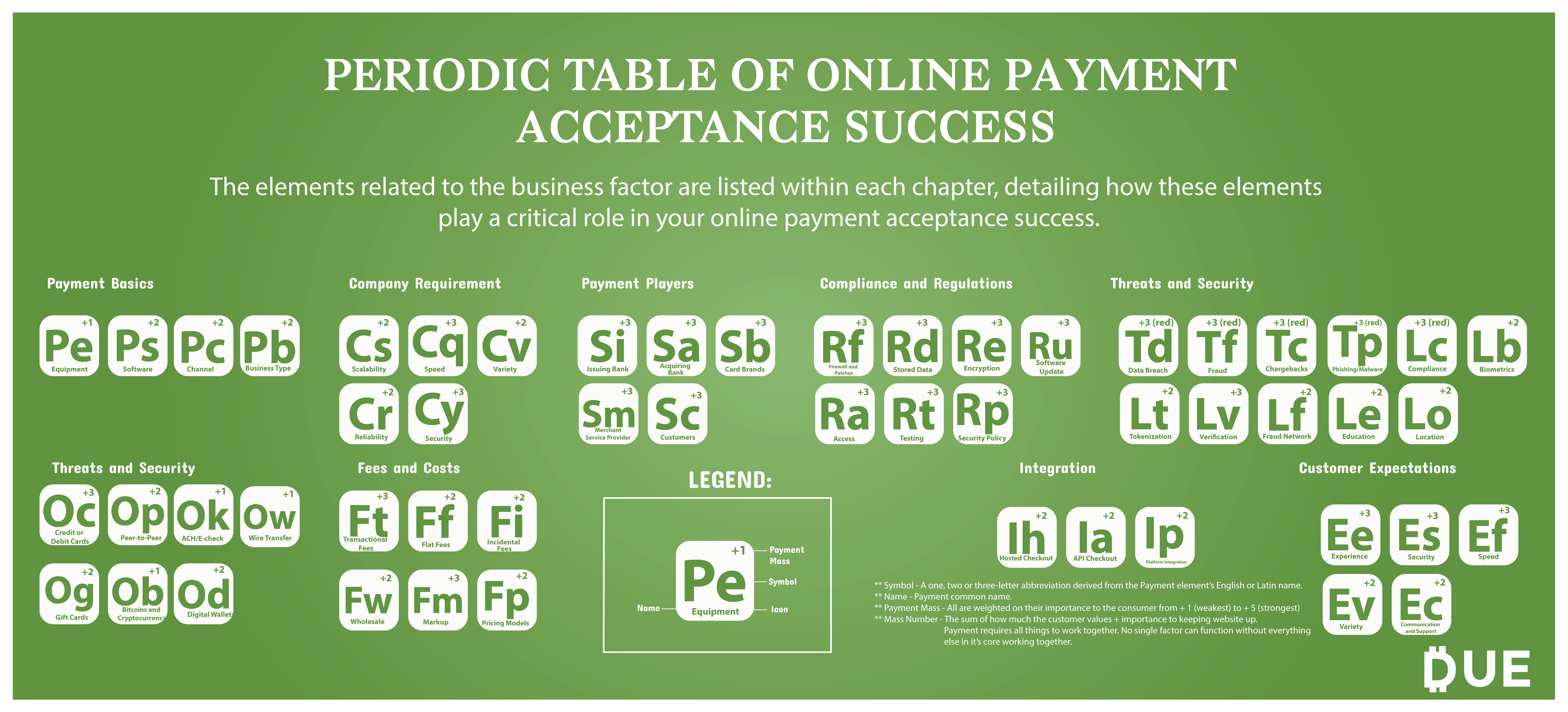 Periodic Table Of Online Payment Acceptance Success Due