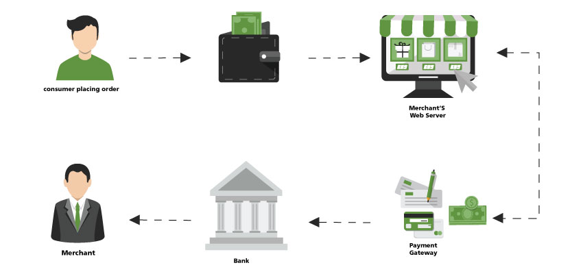 What Are Payment Gateways and How Do They Work