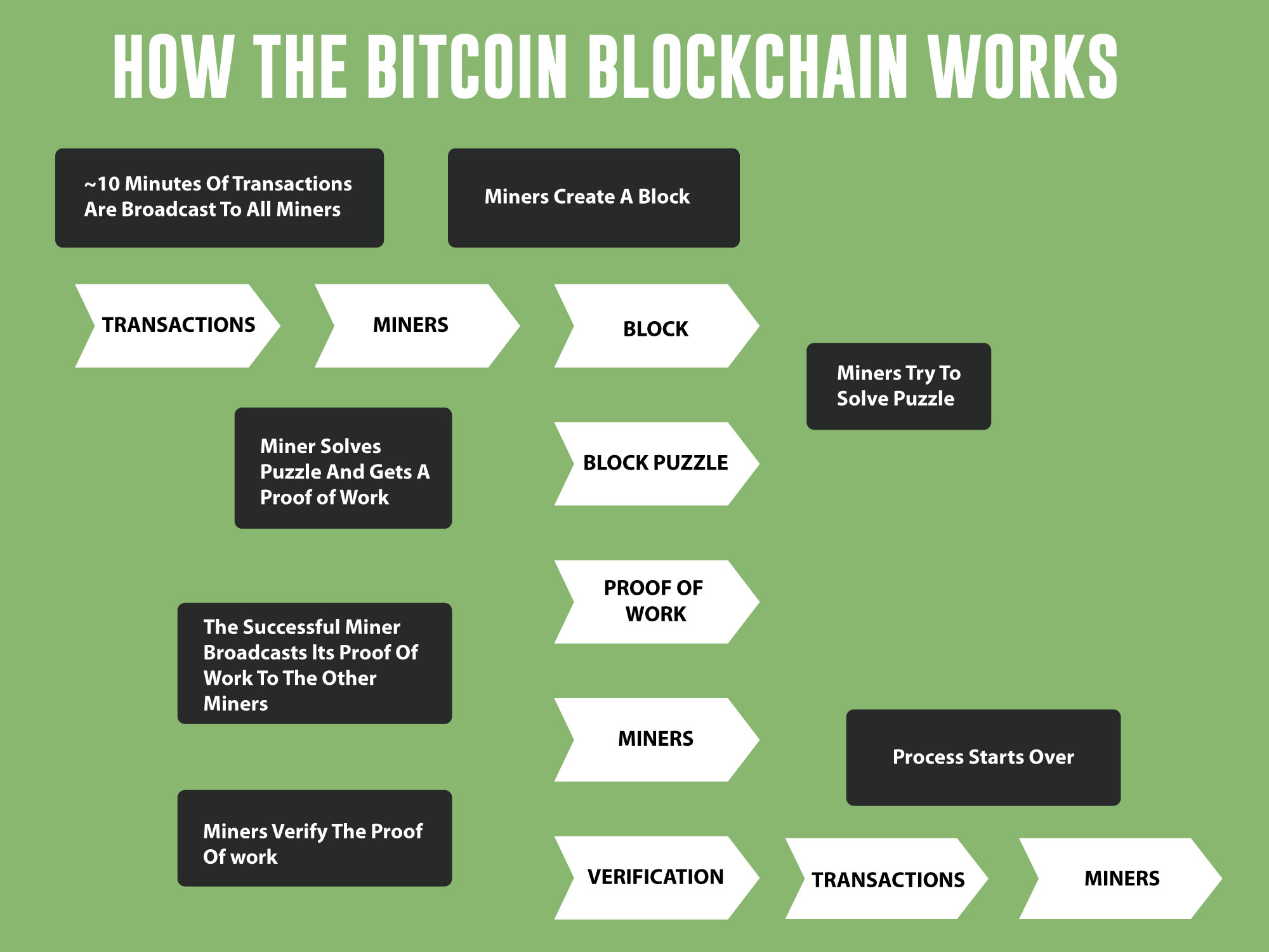 how-bitcoing-blockchain-works