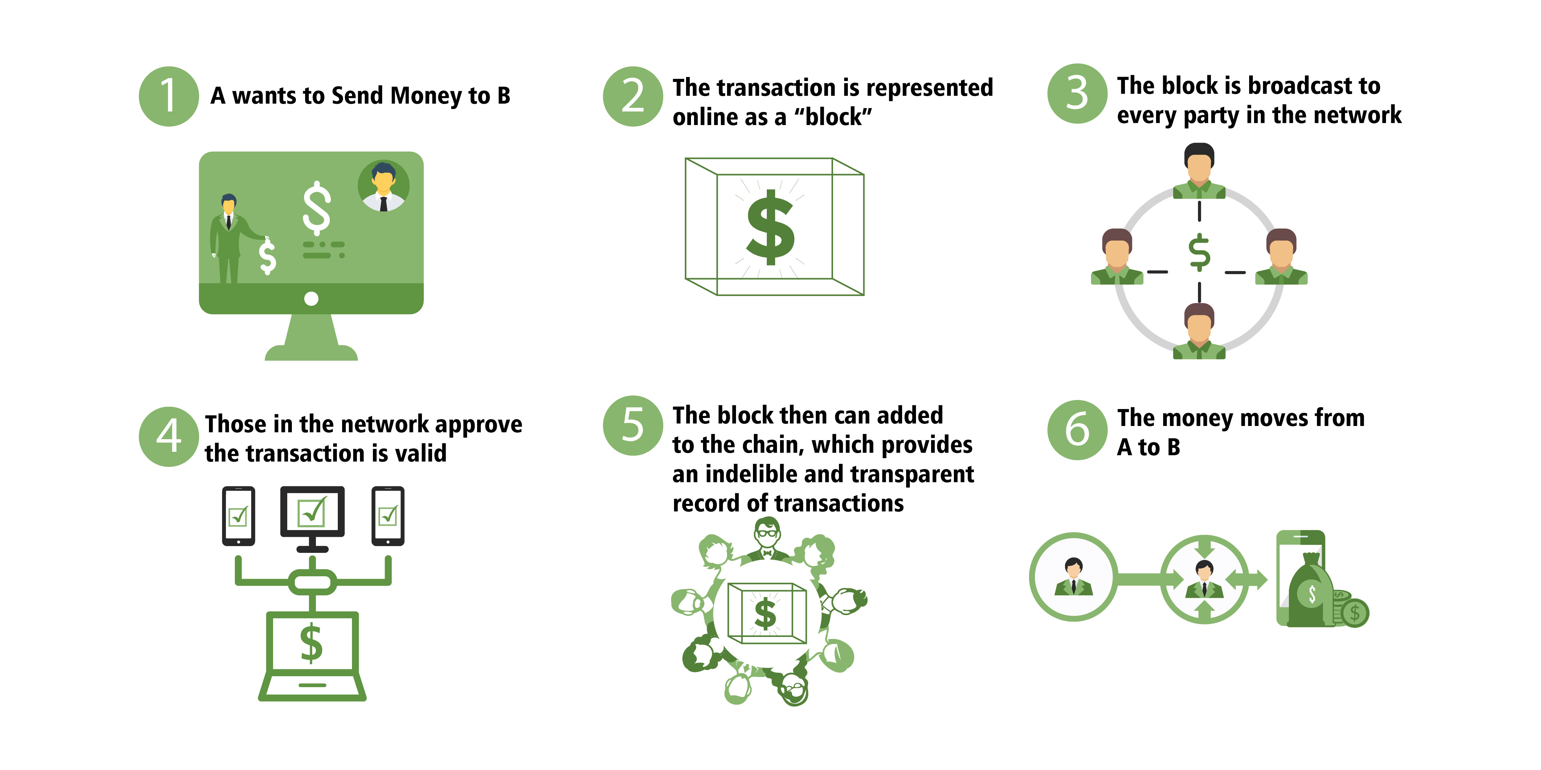 how-money-flows-in-the-blockchain
