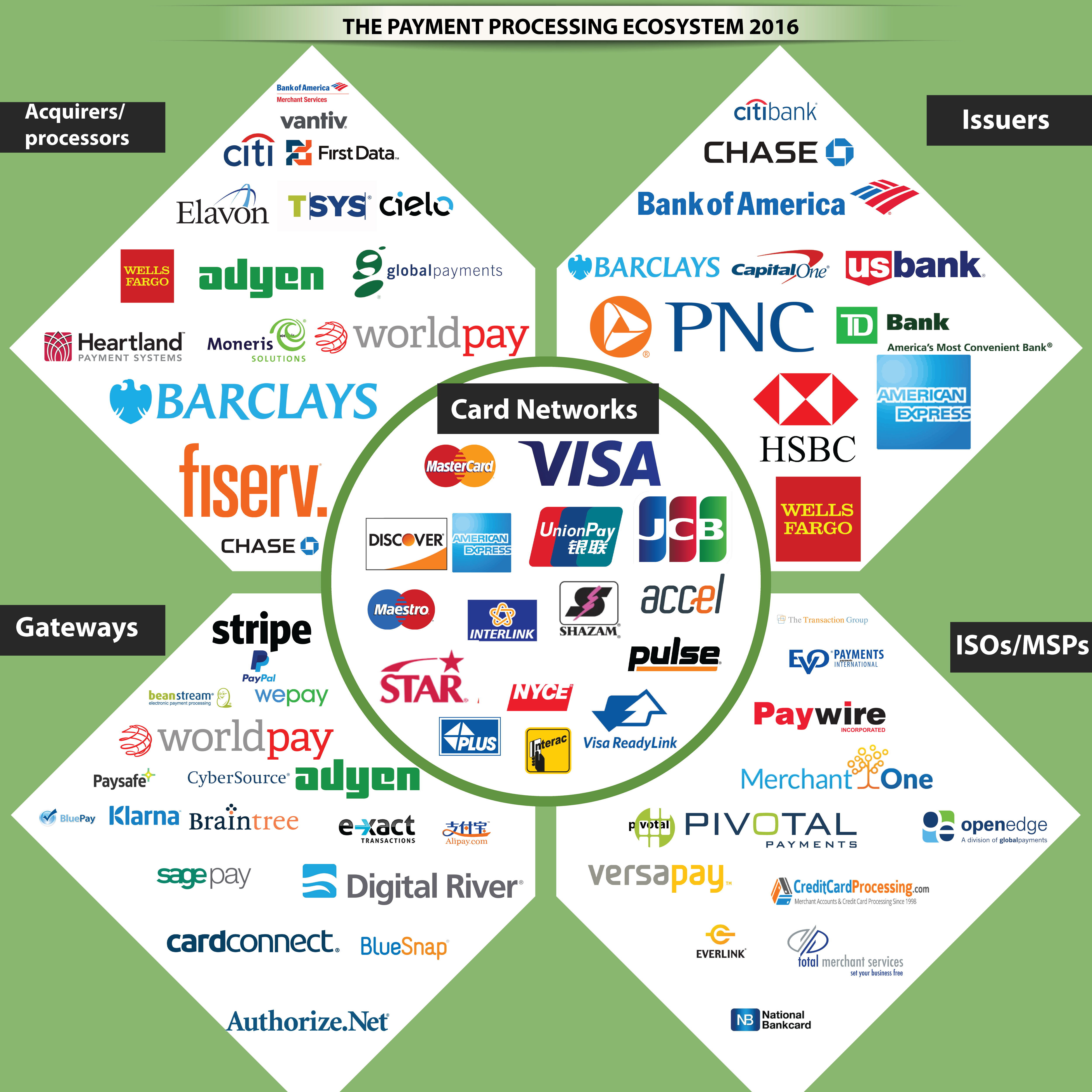 payment processing ecosystem