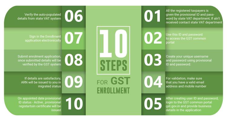 gst enrollment steps
