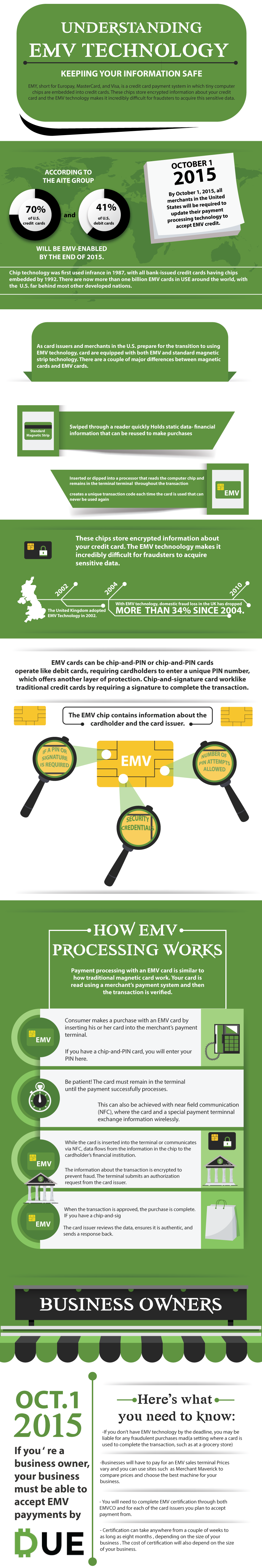 Understanding EMV Technology as a Business Owner - Due