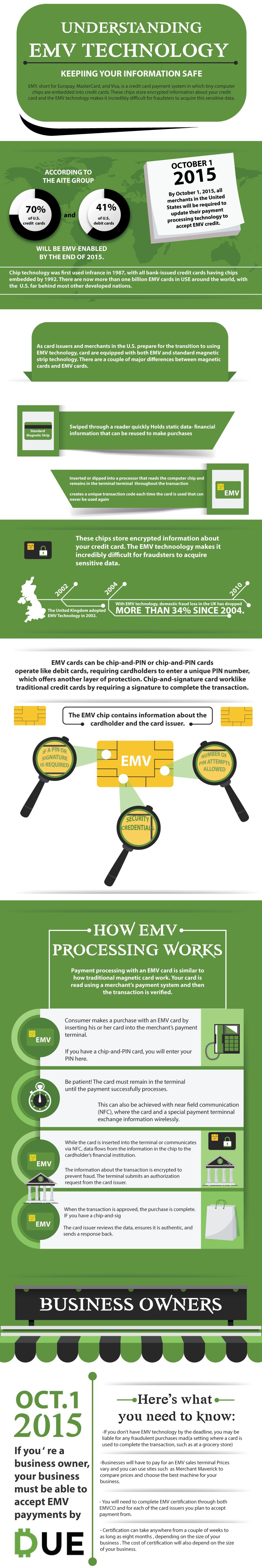 Understanding EMV Technology