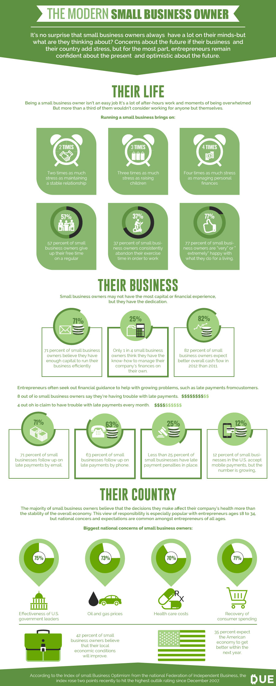 the modern small business owner