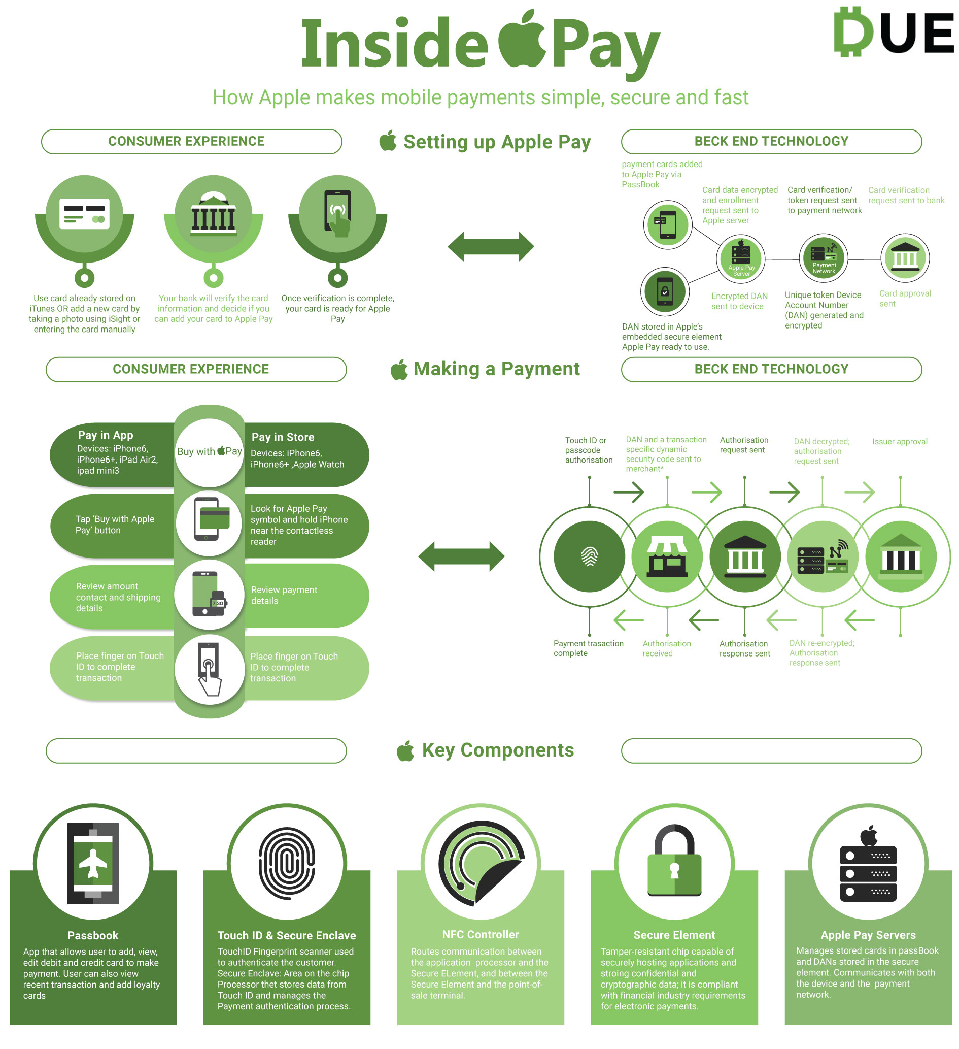 inside mobile payments with apple pay