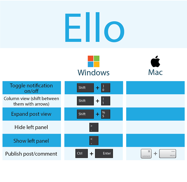 Ello Keyboard Shortcuts