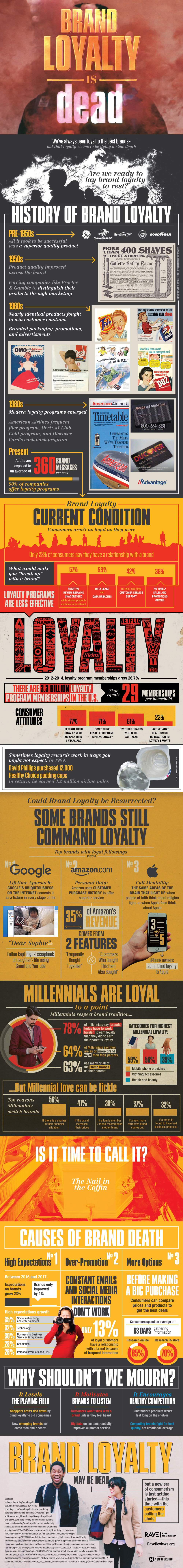 brand loyalty for small business owners