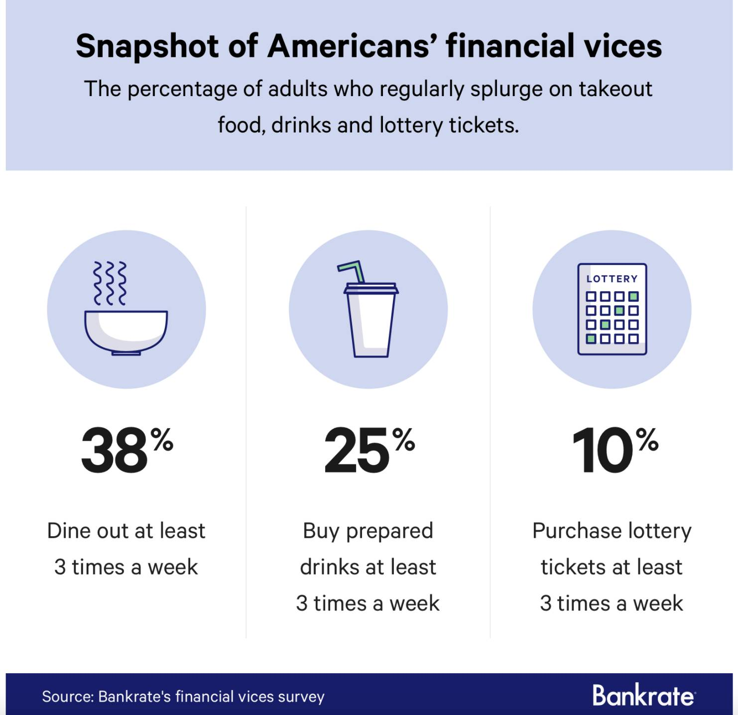 American Financial Vices