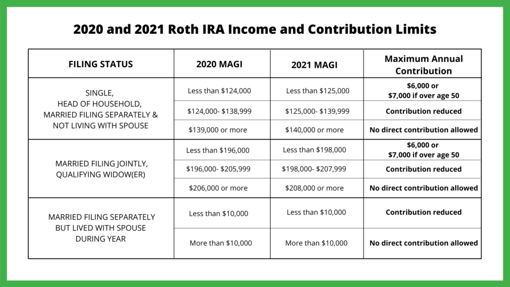 2020 and 2021 Roth Income and Contribution Limits