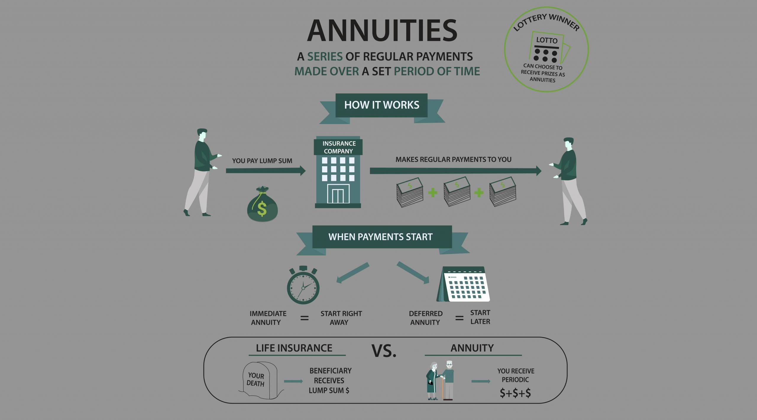 how an annuity works