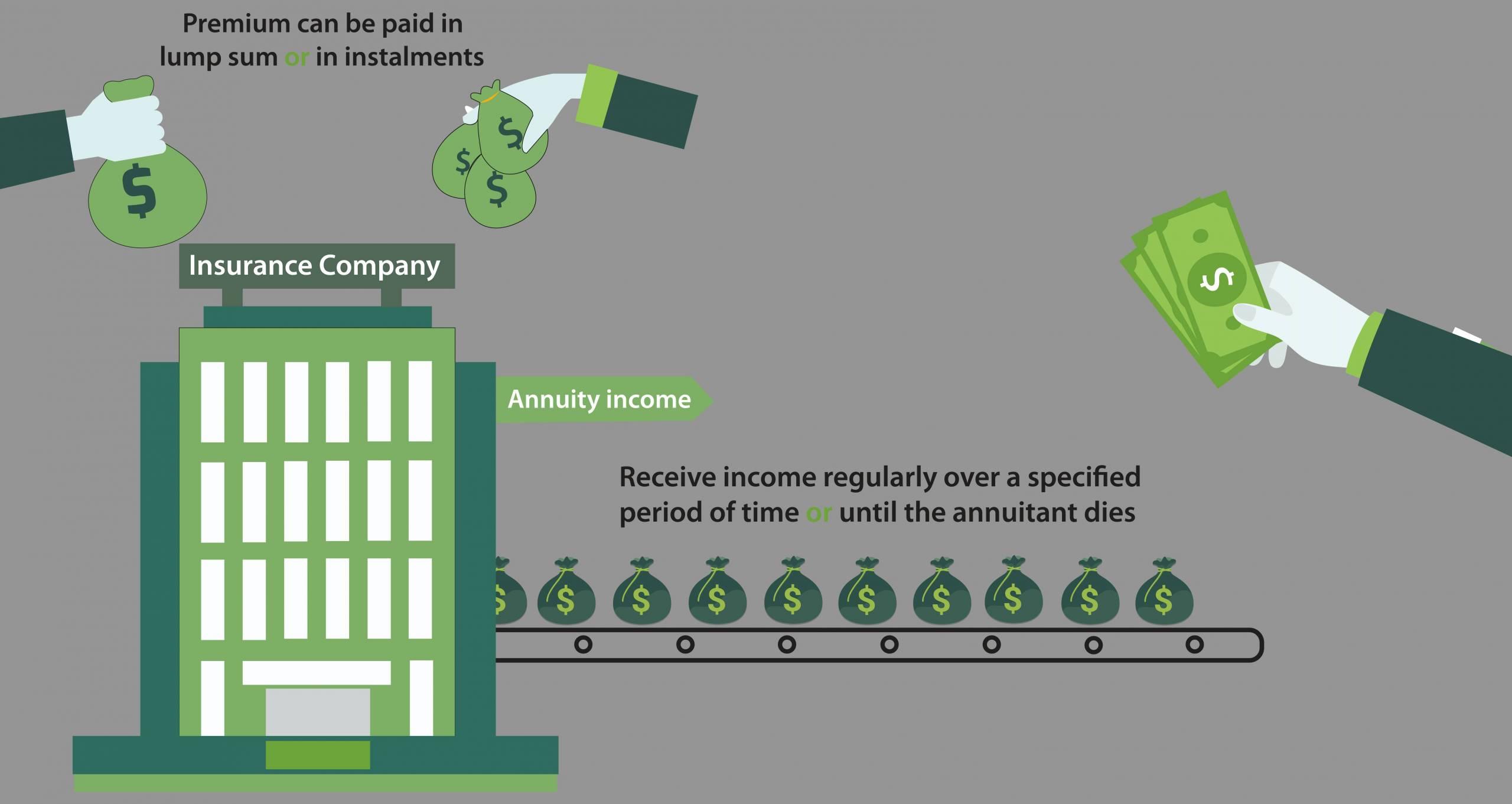 Annuity Insurance Company