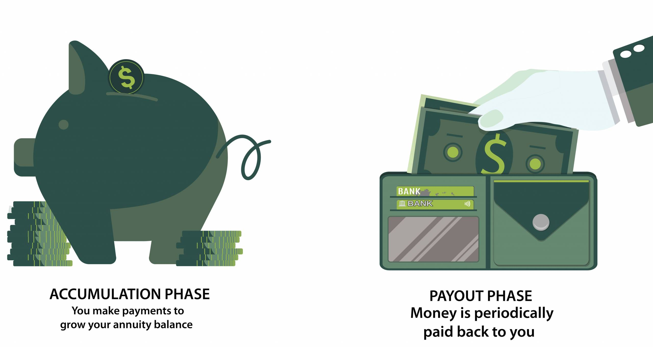 Phases of an annuity