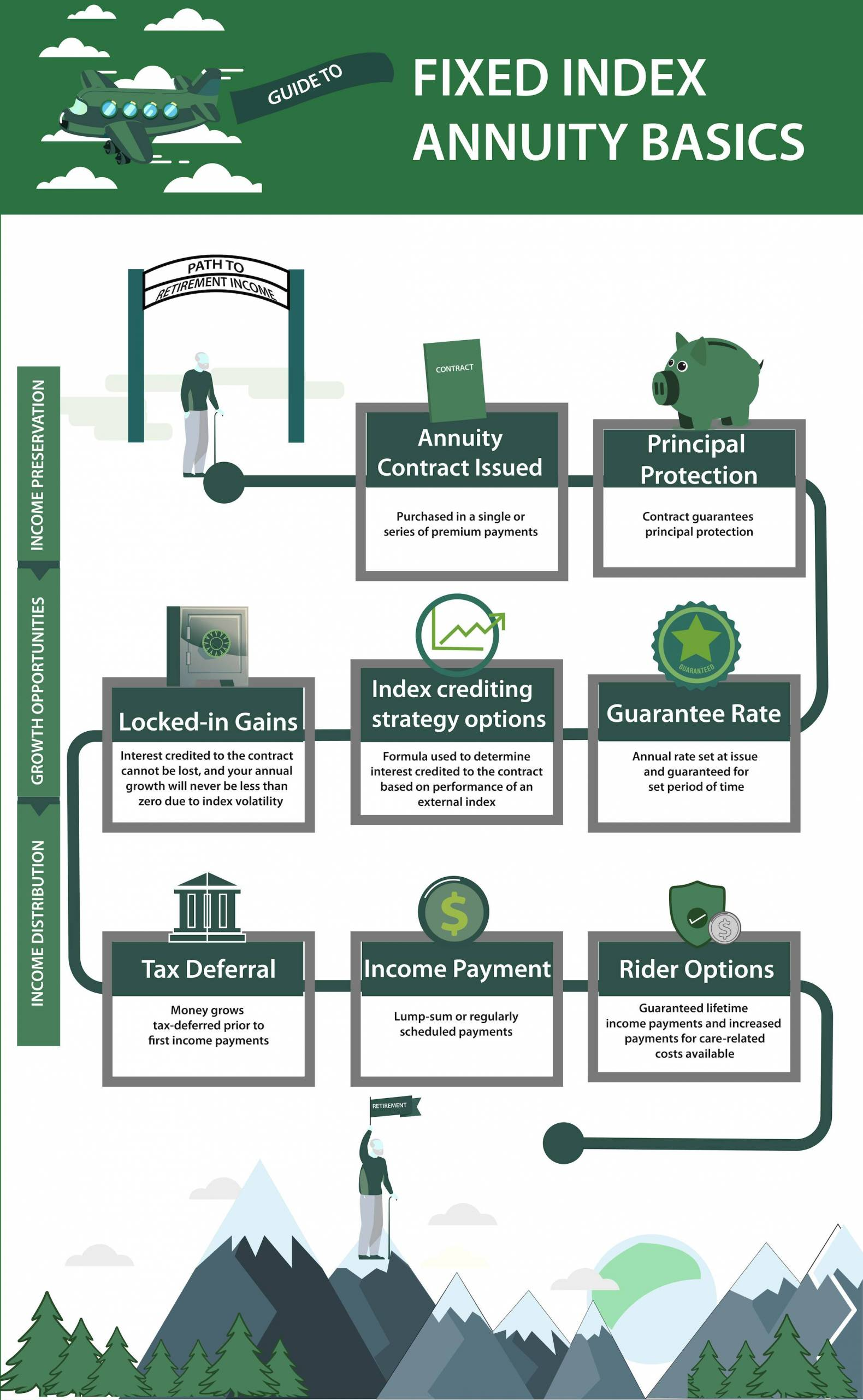 Fixed index annuity infographic