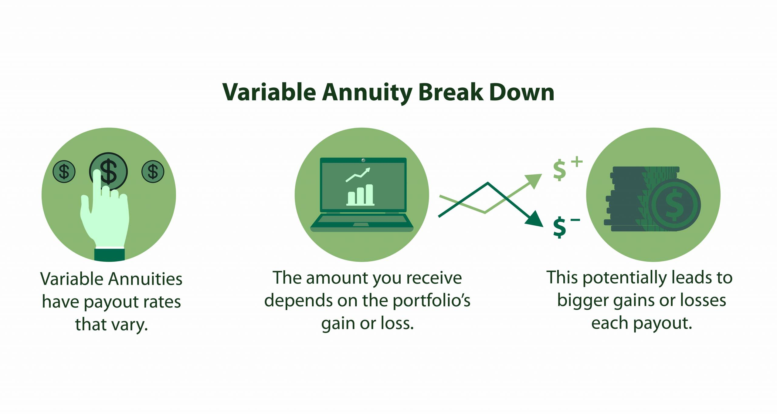 Variable Annuity Breakdown